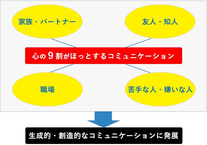日本人による日本人のためのALL NLP
